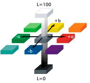 Colorímetro para laboratório