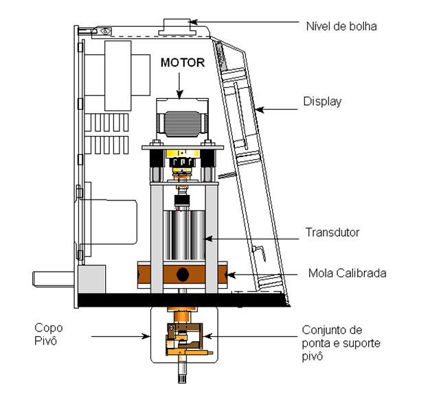 Conserto viscosímetro
