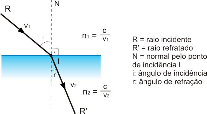 Medidor de índice de refração
